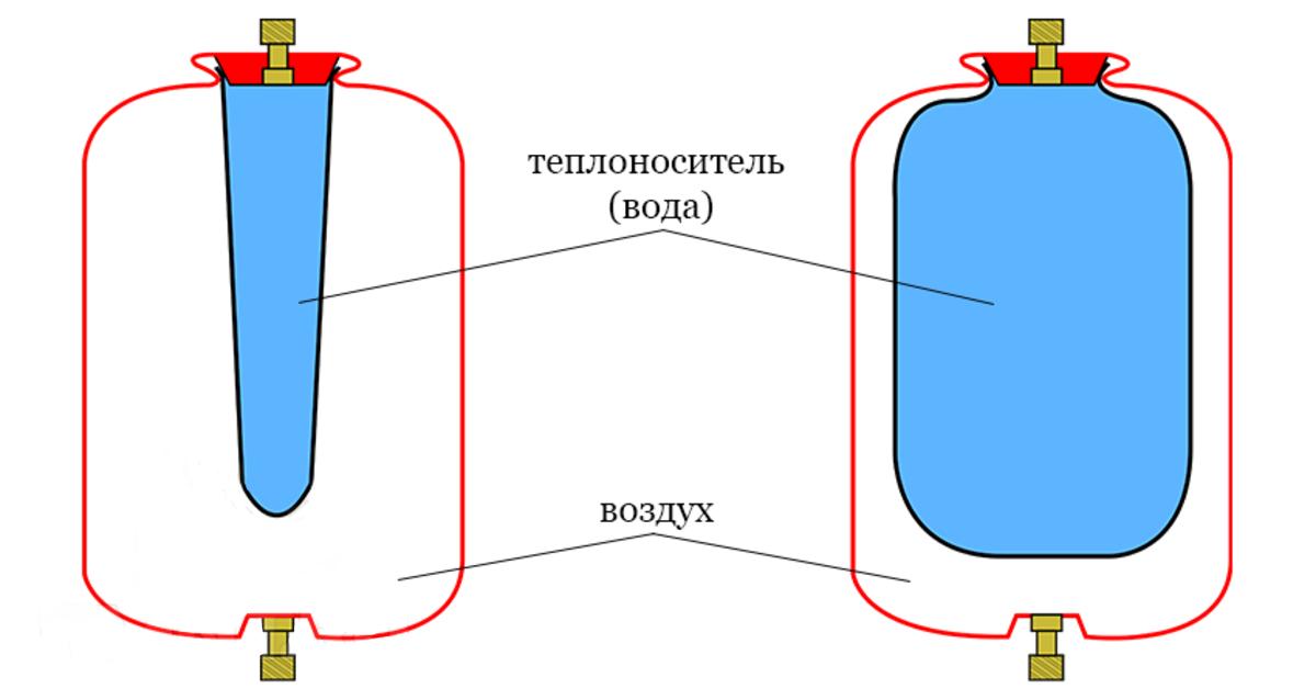 Принцип действия мембраны